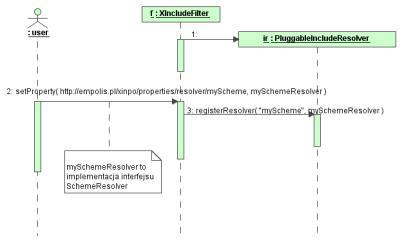 Implementacja standardw xpointer i xinclude na rysunku 7 pokazaem sposb wywoania metod przy rejestracji resolwera a na rysunku 8 diagram klas implementujcych resolwery ccuart Gallery